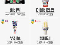 우리나라 아이스크림 매출액 TOP 10.JPG